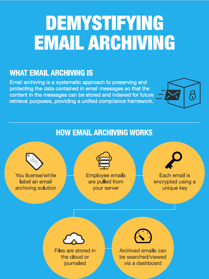Dropsuite Infographic - Demystifying Email Archiving