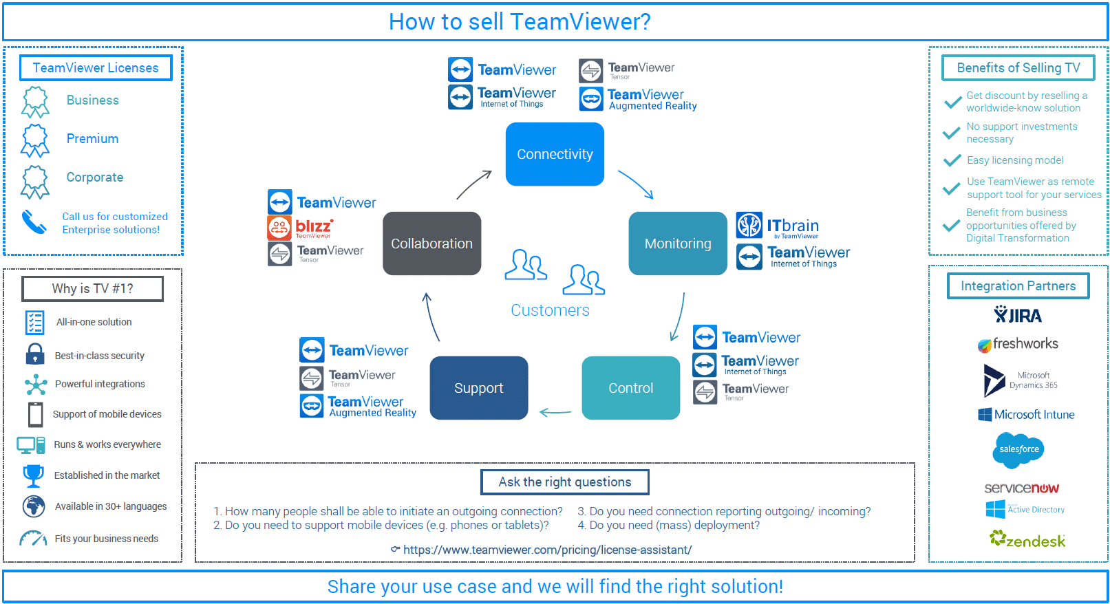 How to sell TeamViewer