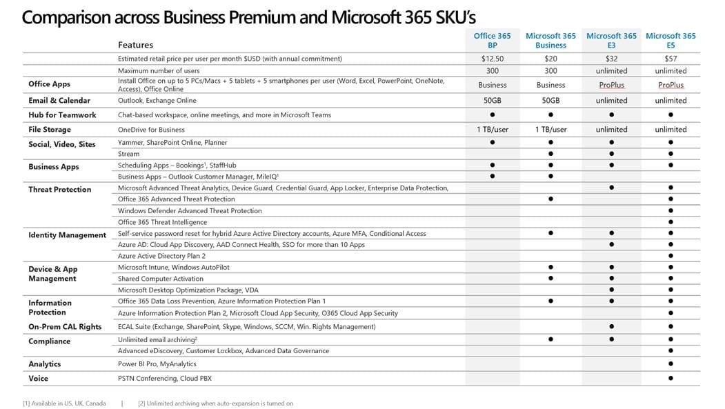 Comparison across Business Premium and Microsoft 365 SKUs